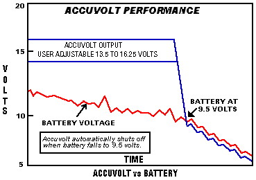 Graph of Accuvolt vs Battery