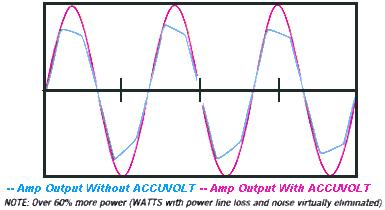 Graph of output with and without Accuvolt